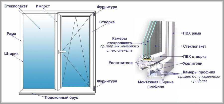 Из чего состоит пластиковое окно